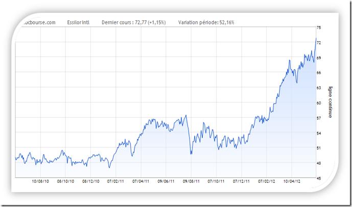 graphique de bourse