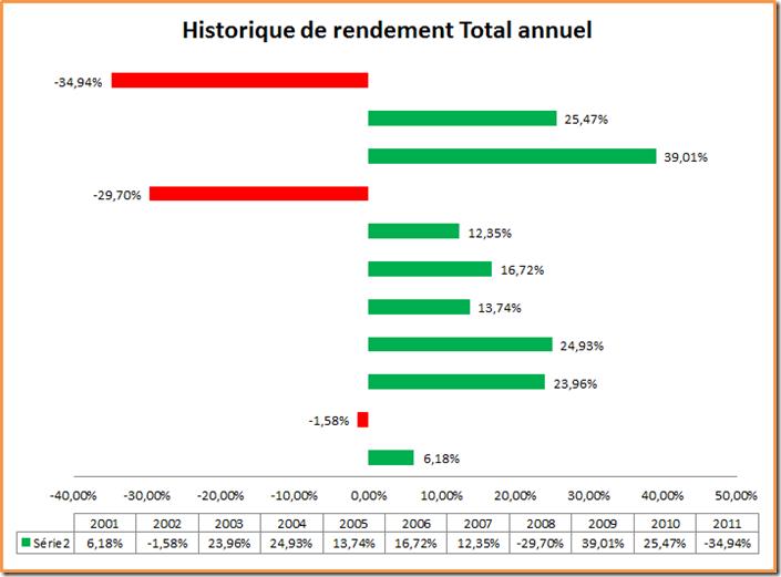 Historique de rendement total annuel