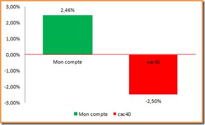 Performance du portefeuille PEA et de l'indice cac40