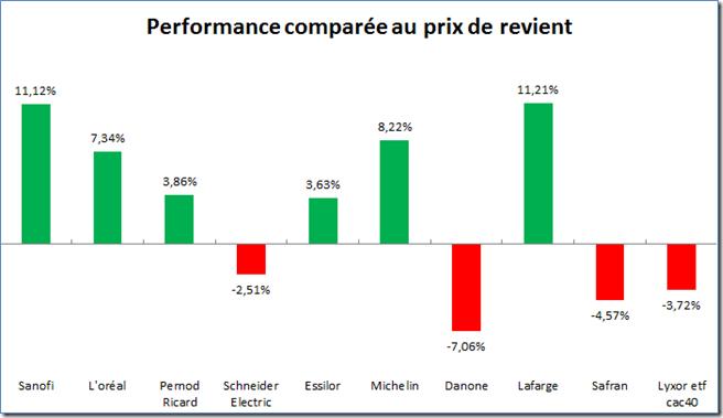 Performance comparée au prix de revient