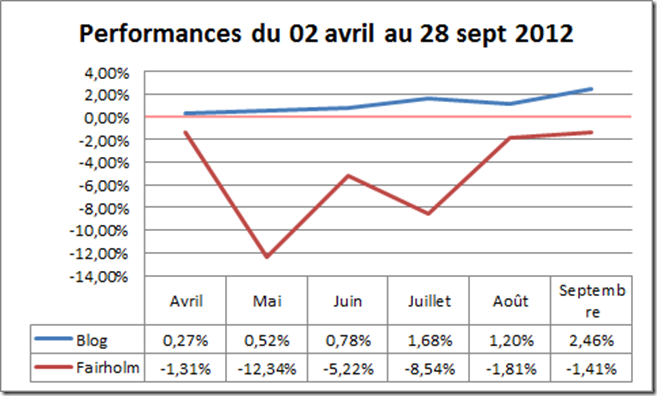 Performances du 02 avril au 28 septembre 2012