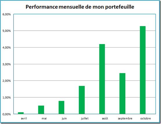 Performance du portefeuille