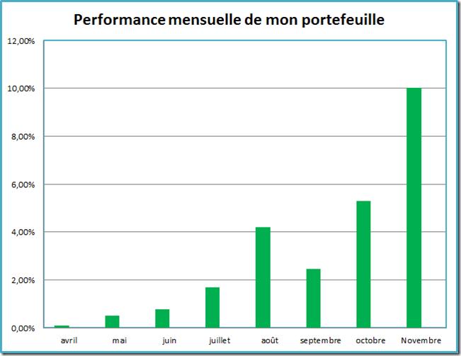 Performance mensuelle de mon portefeuille PEA