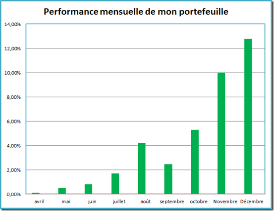 Performance mensuelle