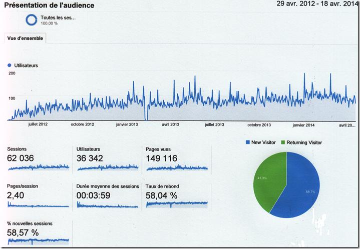 Statistiques de Google Analytics