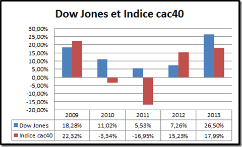 Dow Jones et Indice cac 40