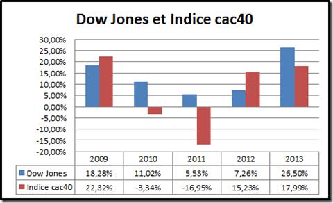 Dow Jones et Indice cac 40