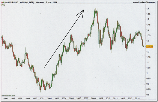 L'EUR/USD
