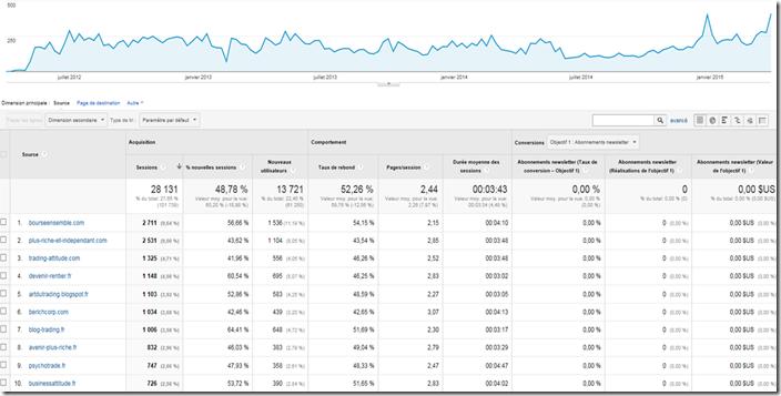 Statistiques Google