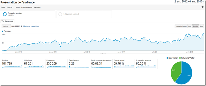 Trafics Google Analytics