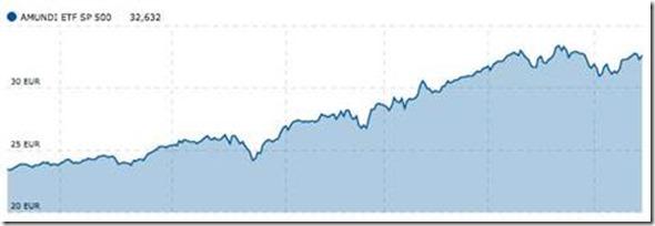 Graphique du tracker S&P500