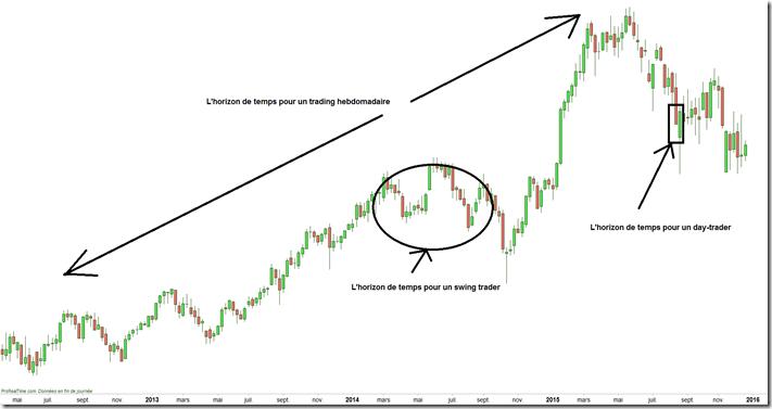 Les unités de temps majeures en trading