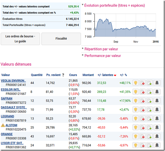 La Performance De Mon Plan D Epargne En Actions En 2015