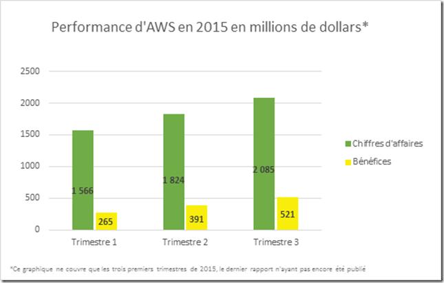 Performance d'AWS