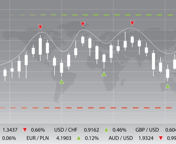 Forex - wykres