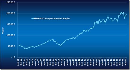 tracker SPDR MSCI Europe Consumer Staples