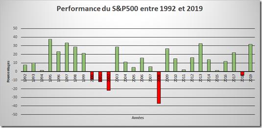 Performance du S&P500