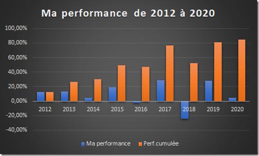 Performance de mon blog entre 2012 et 2020
